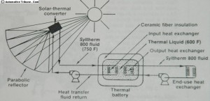 Heat flow diagram