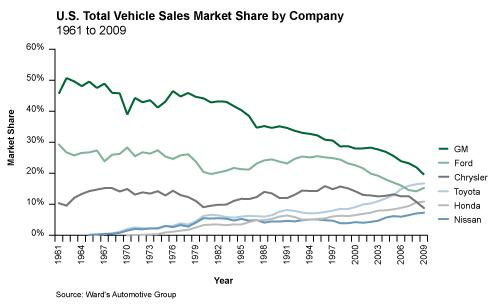 Wards Automotive Production Data